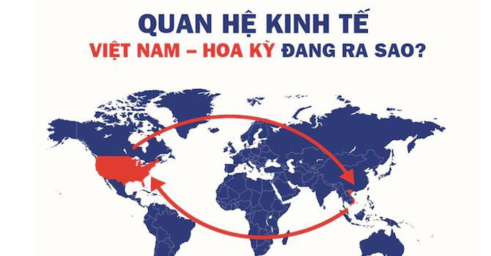 Thúc đẩy mối quan hệ thương mại Việt Nam - Hoa Kỳ một cách lành mạnh